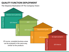 Quality function deployment PPT slide 34