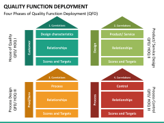 Quality function deployment PPT slide 22