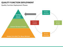Quality function deployment PPT slide 24