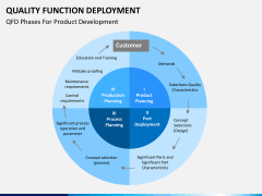 Quality function deployment PPT slide 10