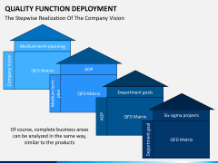 Quality function deployment PPT slide 16