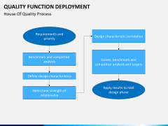 Quality function deployment PPT slide 17