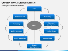 Quality function deployment PPT slide 2