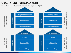 Quality function deployment PPT slide 4