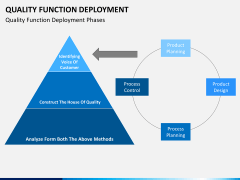 Quality function deployment PPT slide 6