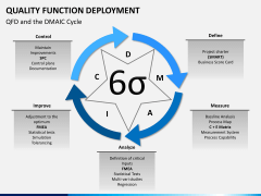 Quality function deployment PPT slide 9