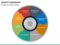 Quality assurance powerpoint template sketchbubble quality assurance ppt slide 36 toneelgroepblik Choice Image