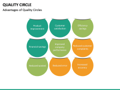Quality Circle PPT slide 27