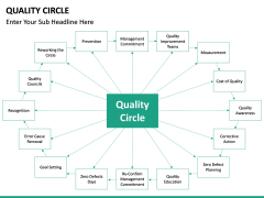 Quality Circle PPT slide 18