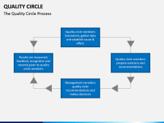 Quality Circle PPT slide 4