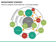 Recruitment strategy PPT slide 29