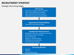 Recruitment strategy PPT slide 13