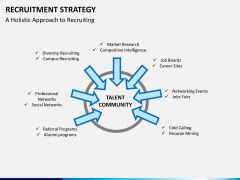 Recruitment strategy PPT slide 16