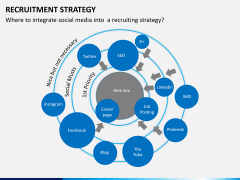 Recruitment strategy PPT slide 5