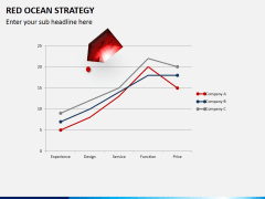 Red ocean strategy PPT slide 7
