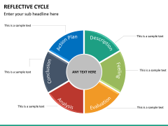 Reflective cycle PPT slide 23