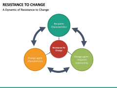 Resistance to Change PPT slide 19