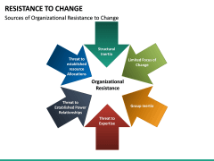Resistance to Change PPT slide 31
