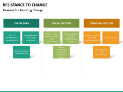 Resistance to Change PPT slide 33