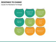 Resistance to Change PPT slide 23