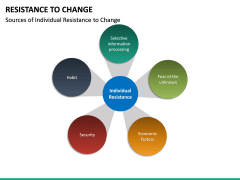 Resistance to Change PPT slide 24