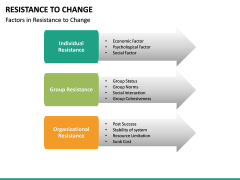 Resistance to Change PPT slide 25