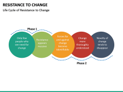 Resistance to Change PPT slide 27