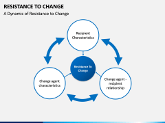 Resistance to Change PPT slide 1