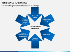 Resistance to Change PPT slide 13