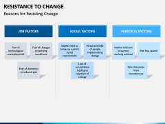 Resistance to Change PPT slide 15