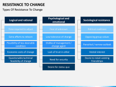 Resistance to Change PPT slide 3