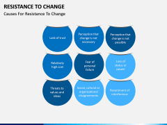 Resistance to Change PPT slide 5