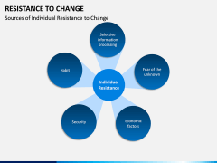 Resistance to Change PPT slide 6