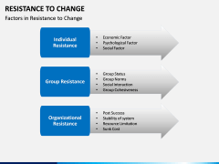 Resistance to Change PPT slide 7