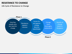 Resistance to Change PPT slide 9