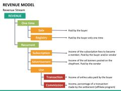 Revenue model PPT slide 25