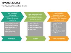 Revenue model PPT slide 19