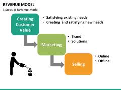 Revenue model PPT slide 20