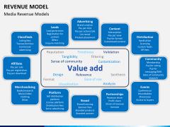 Revenue model PPT slide 10