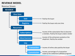 Revenue model PPT slide 12