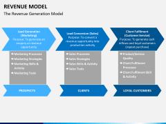 Revenue model PPT slide 6