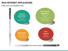 Rich internet applications PPT slide 11