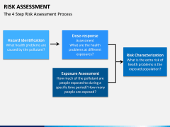 Risk assessment PPT slide 8
