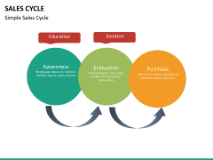 Sales cycle PPT slide 16