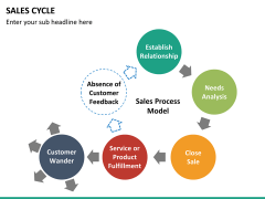 Sales cycle PPT slide 26