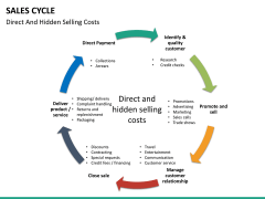 Sales cycle PPT slide 29