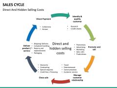 Sales cycle PPT slide 29