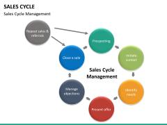 Sales cycle PPT slide 21
