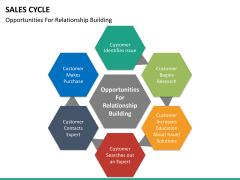 Sales cycle PPT slide 23