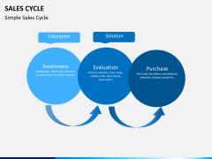 Sales cycle PPT slide 1